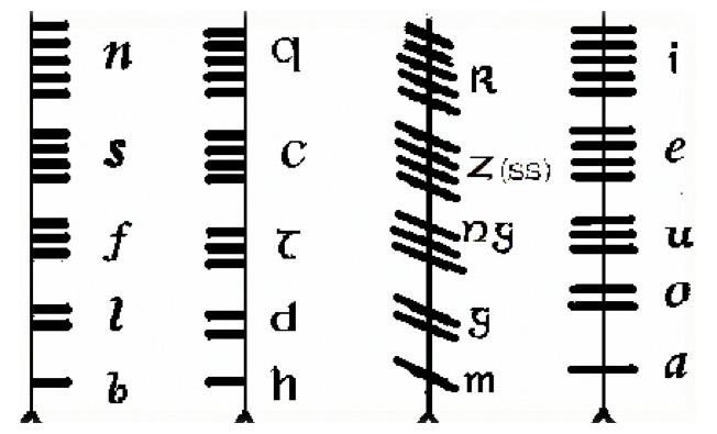 Tipos de escritura: Alfabeto Celta