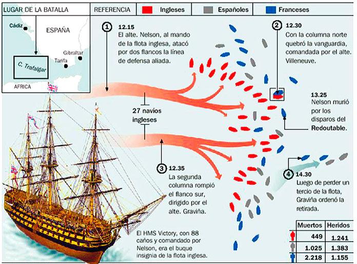 Balance de la Batalla de Trafalgar