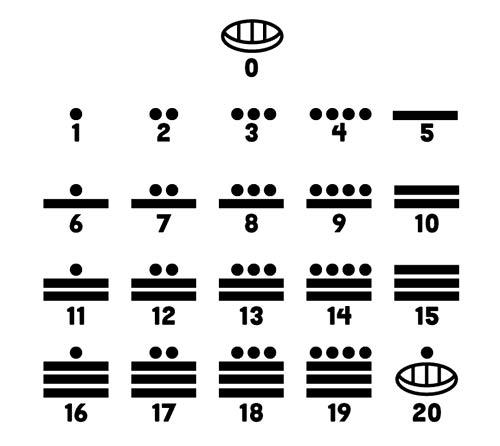 Escritura azteca - Números aztecas