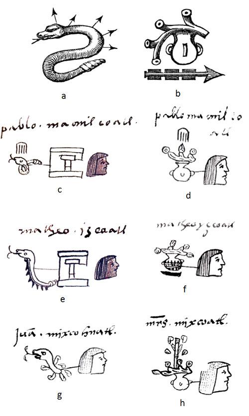 Escritura azteca - Escritura pictográfica logográfica