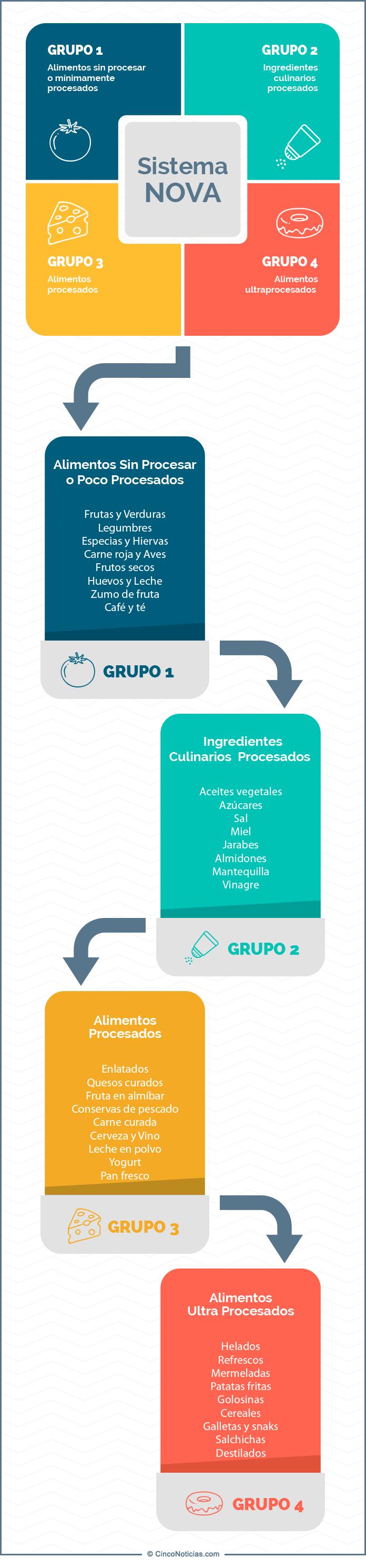 Infografia Sistema NOVA CincoNoticias.com