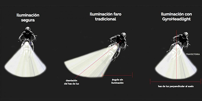 Inventos españoles: GyroHeadlight