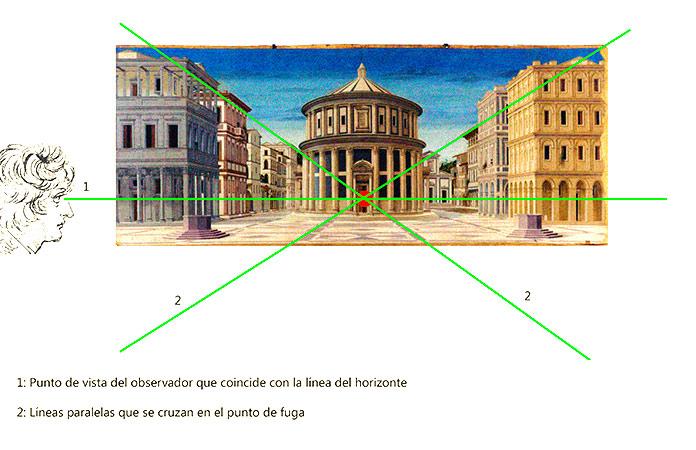 Perspectiva de La ciudad ideal