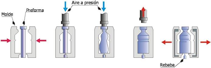 Proceso de elaboración de vidrio