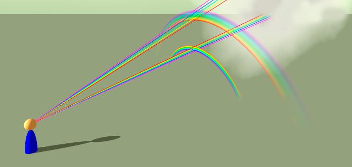 Diagrama que muestra como se forman los arco iris primarios y secundarios