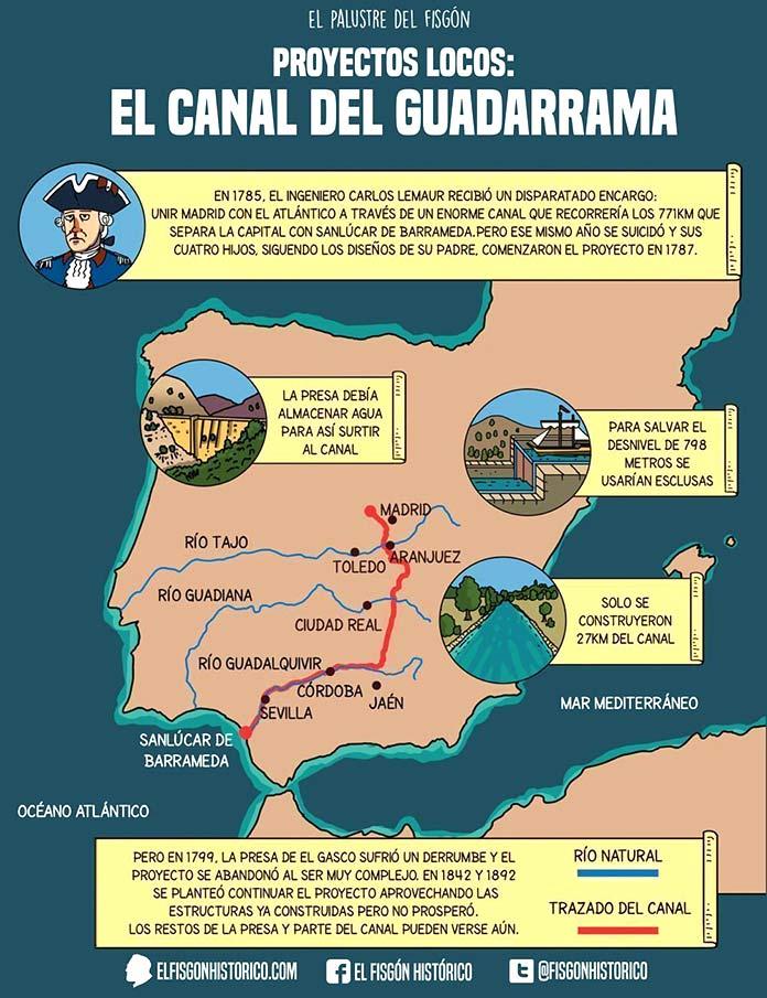 Canal de Guadarrama - Infografía