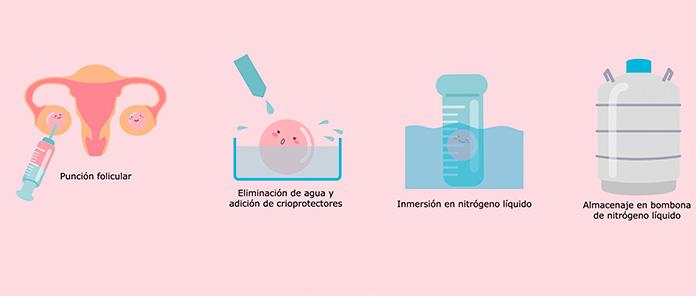 Cómo se extraen los óvulos