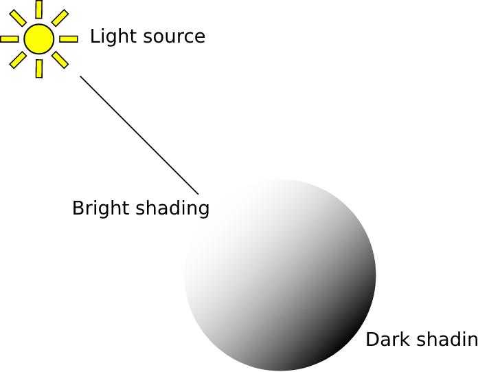 Creador de videojuegos en Unity:  Cómo funcionan las luces y las sombres sobre el objeto.