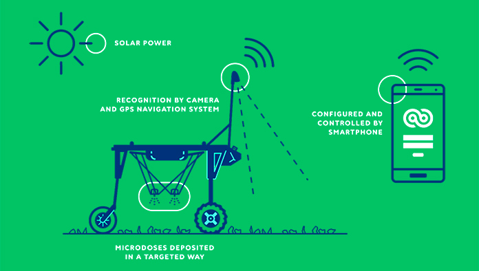 Esquema de funcionamiento de ecoRobotix
