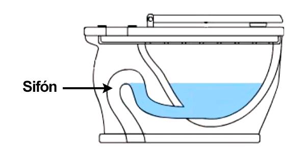 efecto producido por el sifón del water.