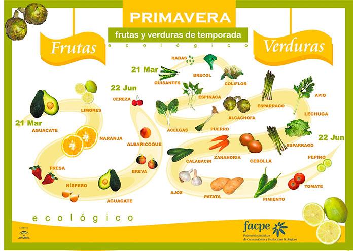 Infografía con las frutas y verduras de primavera