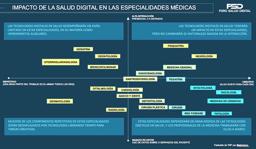 Impacto de la salud digital en las especialidades médicas