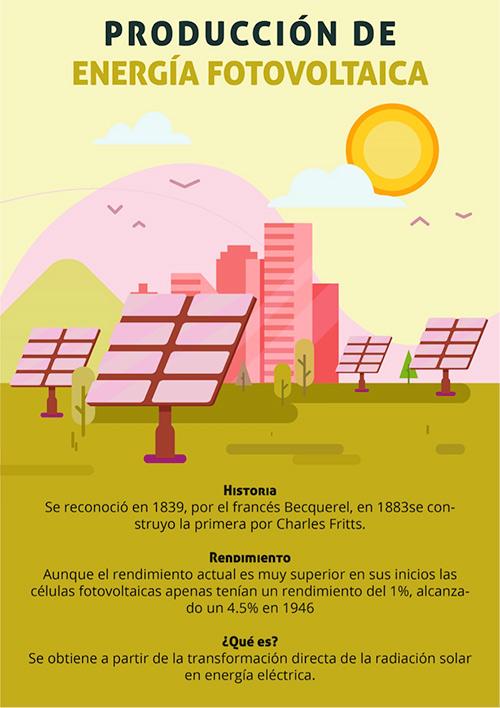 Infografía sobre la producción de energía fotovoltáica