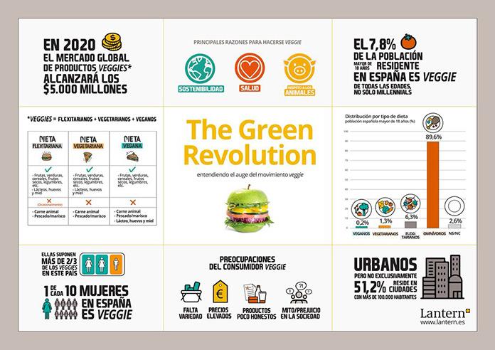 """Informe """"The Green Revolution"""", de la consultora de investigación Lantern (The Green Revolution)"""