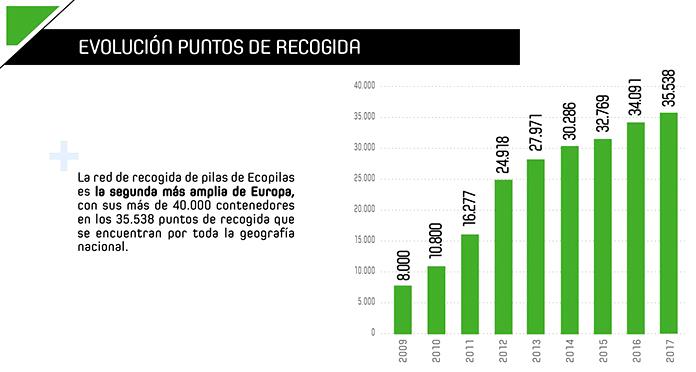 Evolución de puntos de recogida de Ecopilas