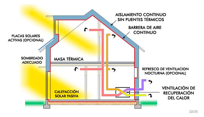 Sistema pasivo de climatización