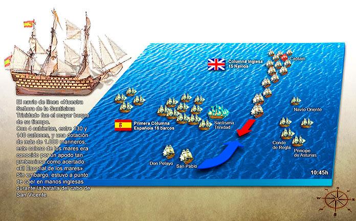 situación de las Flotas en la Batalla del Cabo de San Vicente