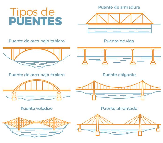 Tipos de puentes según su arquitectura