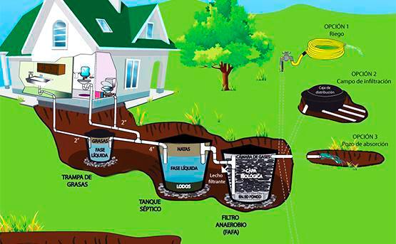 Tratamiento de residuos en el hogar